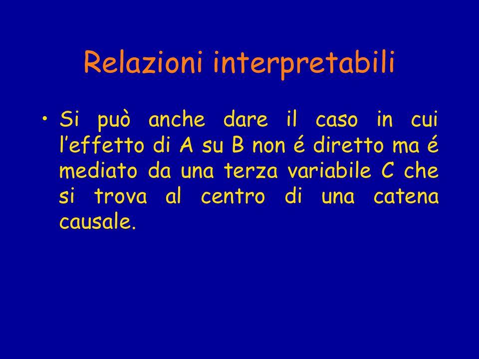Relazioni interpretabili Si può anche dare il caso in cui leffetto di A su B non é diretto ma é mediato da una terza variabile C che si trova al centr