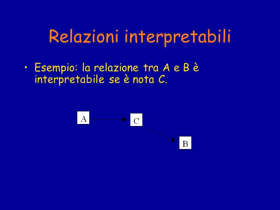 Relazioni interpretabili Esempio: la relazione tra A e B è interpretabile se è nota C.