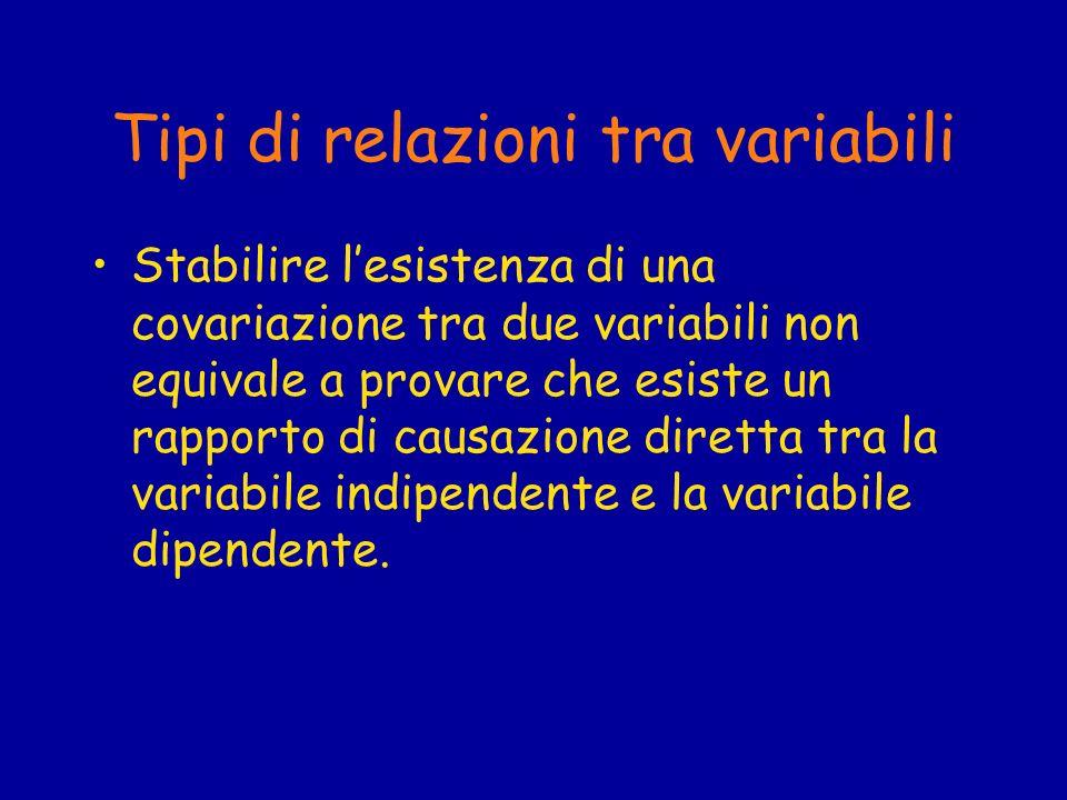 Tipi di relazioni tra variabili Stabilire lesistenza di una covariazione tra due variabili non equivale a provare che esiste un rapporto di causazione