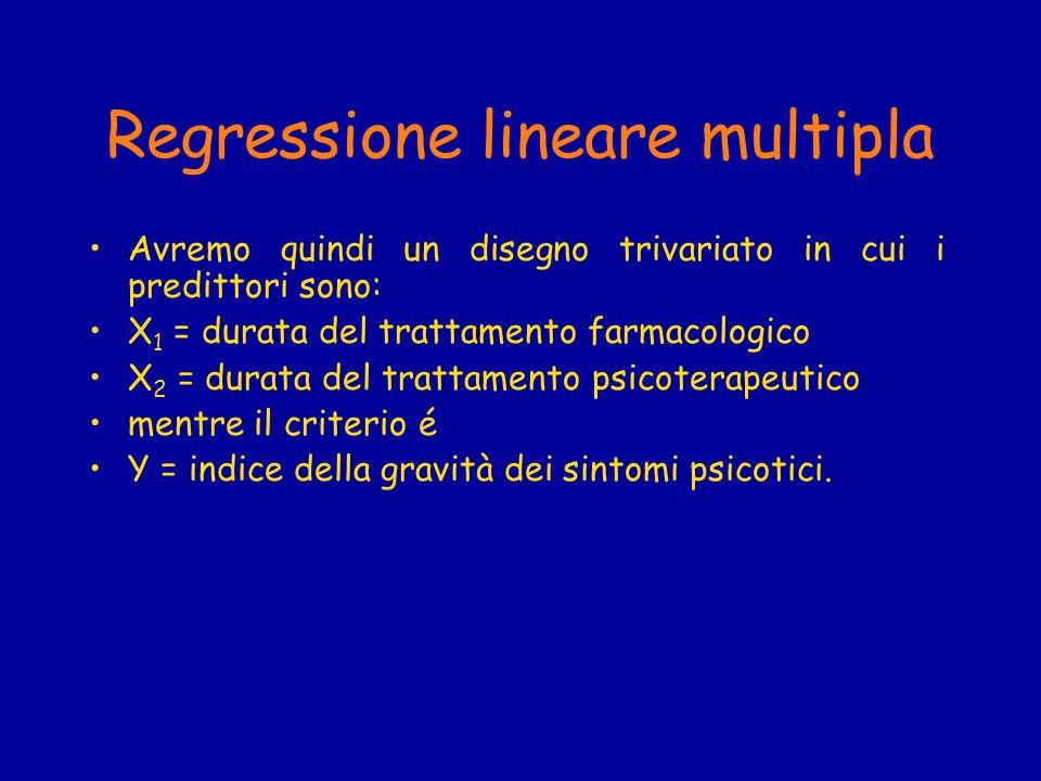 Regressione lineare multipla Avremo quindi un disegno trivariato in cui i predittori sono: X 1 = durata del trattamento farmacologico X 2 = durata del