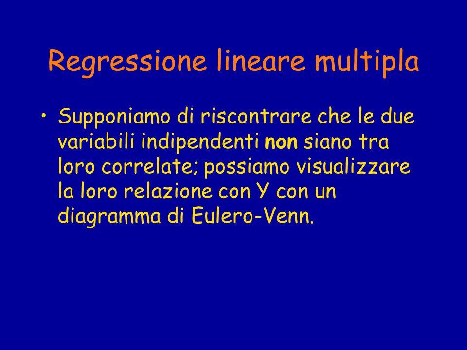 Regressione lineare multipla Supponiamo di riscontrare che le due variabili indipendenti non siano tra loro correlate; possiamo visualizzare la loro r