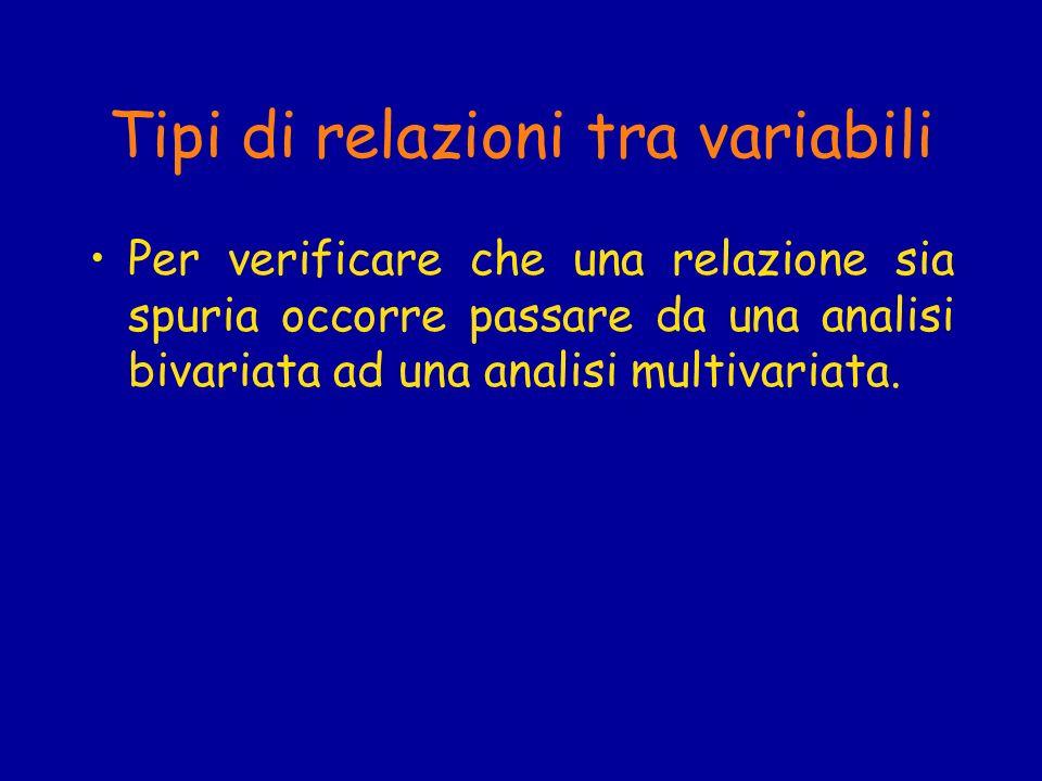 Tipi di relazioni tra variabili Per verificare che una relazione sia spuria occorre passare da una analisi bivariata ad una analisi multivariata.