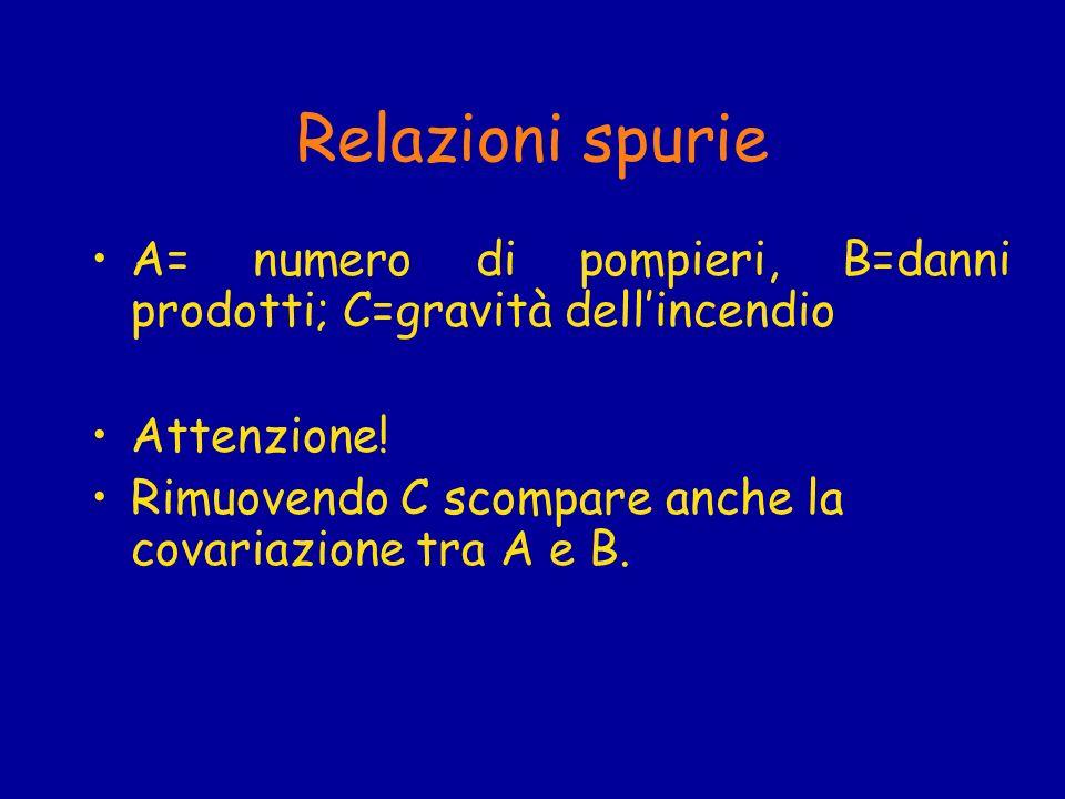 Relazioni spurie A= numero di pompieri, B=danni prodotti; C=gravità dellincendio Attenzione! Rimuovendo C scompare anche la covariazione tra A e B.