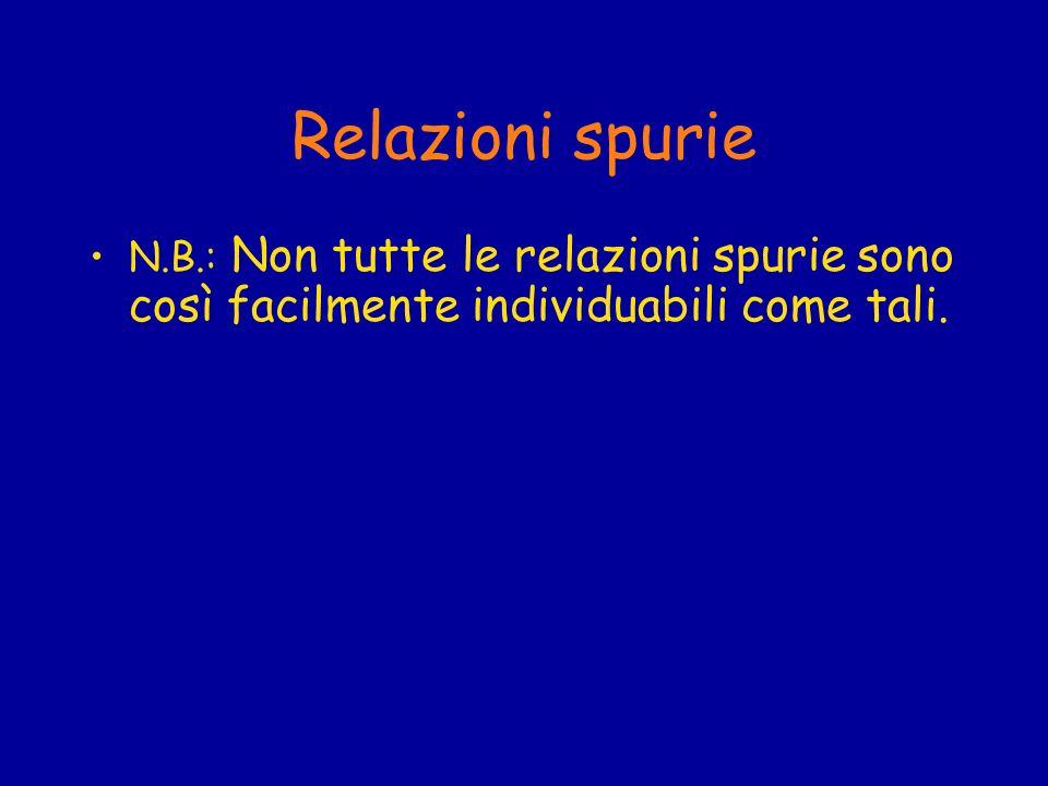 Relazioni spurie N.B.: Non tutte le relazioni spurie sono così facilmente individuabili come tali.