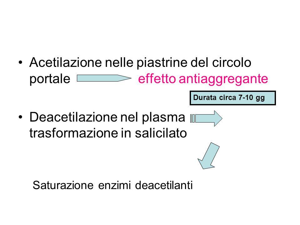 Acetilazione nelle piastrine del circolo portale effetto antiaggregante Deacetilazione nel plasma trasformazione in salicilato Saturazione enzimi deac