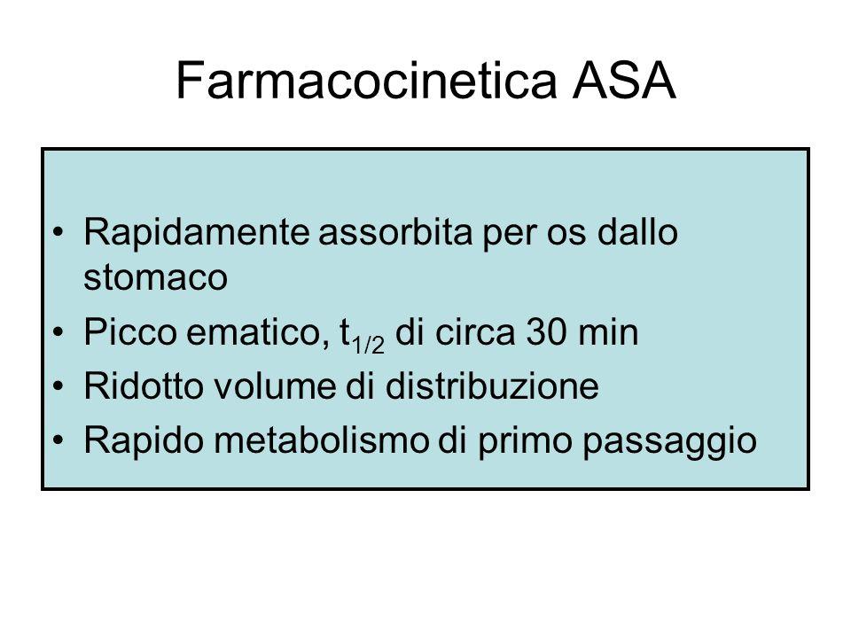 Farmacocinetica ASA Rapidamente assorbita per os dallo stomaco Picco ematico, t 1/2 di circa 30 min Ridotto volume di distribuzione Rapido metabolismo