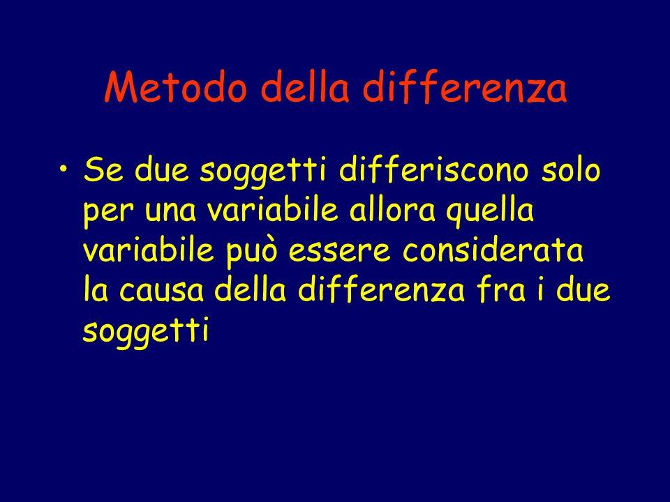 Metodo della differenza Se due soggetti differiscono solo per una variabile allora quella variabile può essere considerata la causa della differenza f