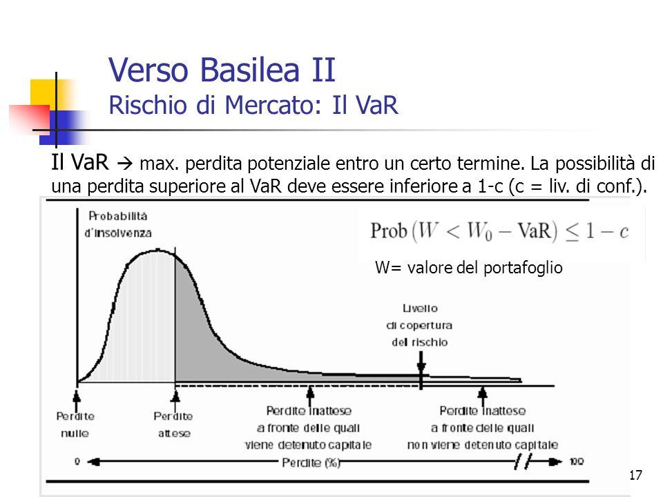 17 Il VaR max. perdita potenziale entro un certo termine. La possibilità di una perdita superiore al VaR deve essere inferiore a 1-c (c = liv. di conf