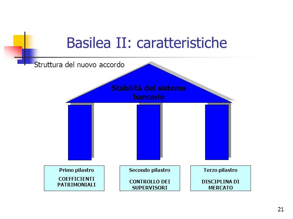 21 Basilea II: caratteristiche Struttura del nuovo accordo Stabilità del sistema bancario Primo pilastro COEFFICIENTI PATRIMONIALI Secondo pilastro CO