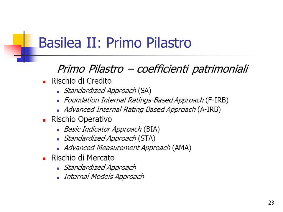 23 Basilea II: Primo Pilastro Primo Pilastro – coefficienti patrimoniali Rischio di Credito Standardized Approach (SA) Foundation Internal Ratings-Bas