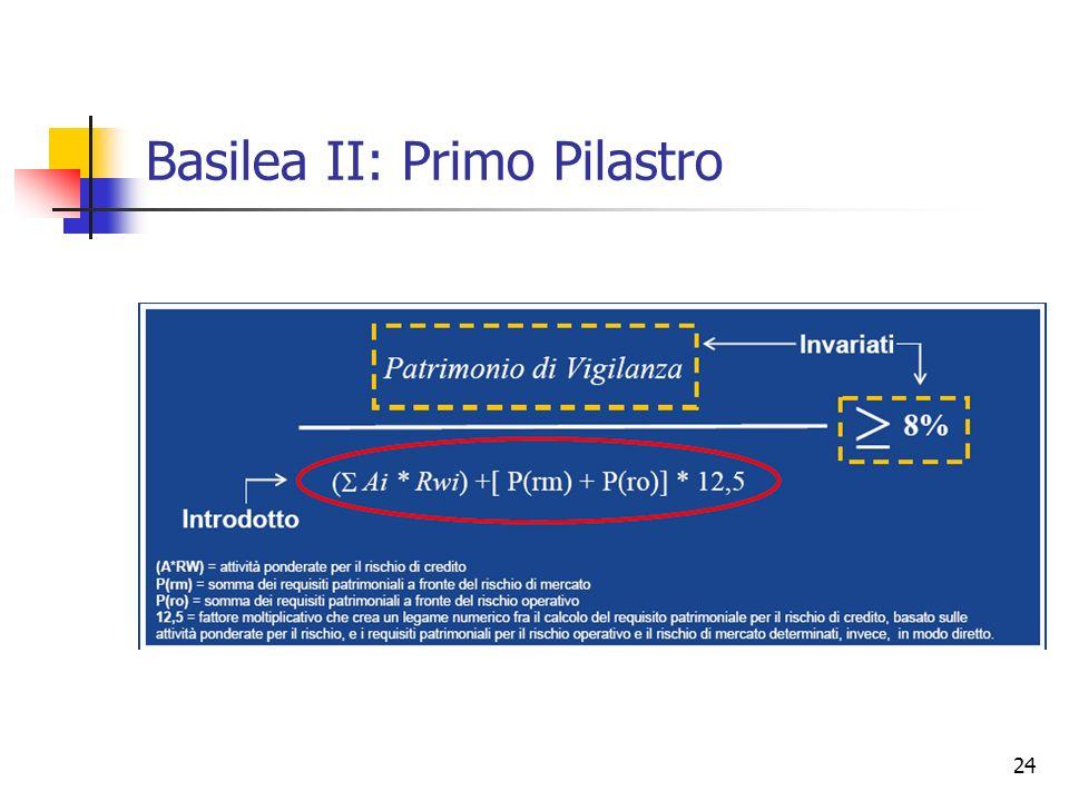 24 Basilea II: Primo Pilastro