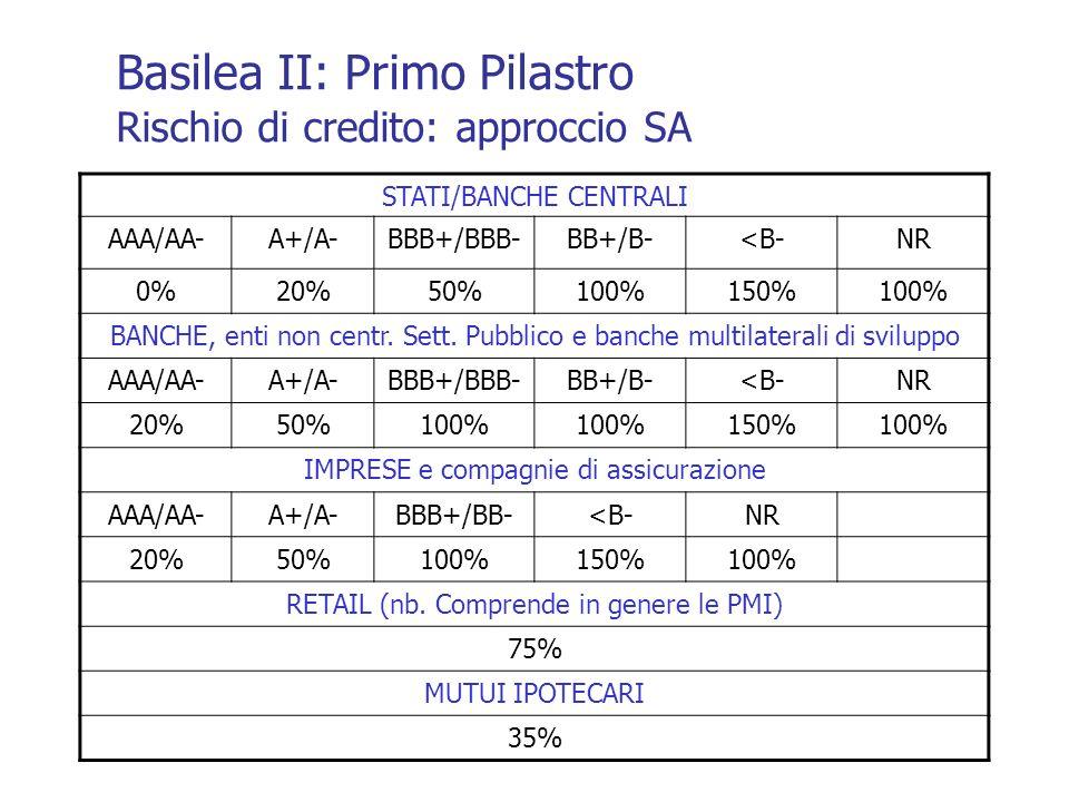 STATI/BANCHE CENTRALI AAA/AA-A+/A-BBB+/BBB-BB+/B-<B-NR 0%20%50%100%150%100% BANCHE, enti non centr. Sett. Pubblico e banche multilaterali di sviluppo