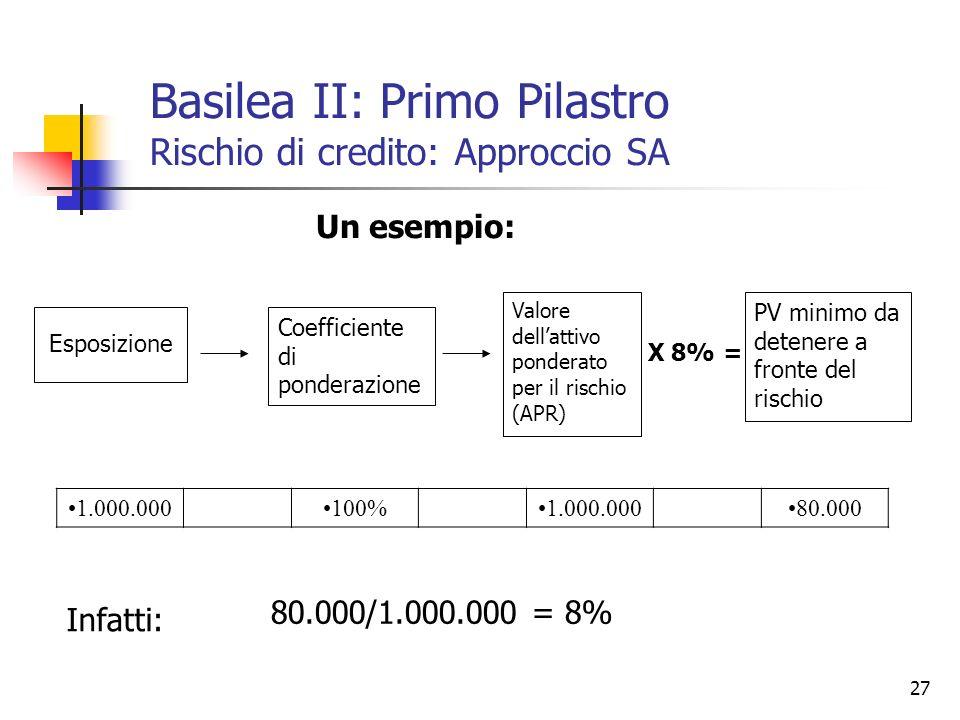 27 Esposizione Coefficiente di ponderazione Valore dellattivo ponderato per il rischio (APR) PV minimo da detenere a fronte del rischio X 8% = 1.000.0