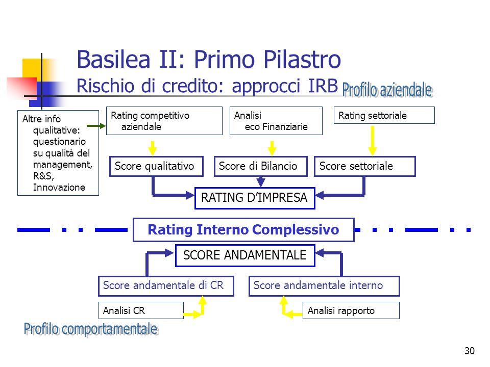 30 Rating competitivo aziendale Analisi eco Finanziarie Rating settoriale Score qualitativoScore di BilancioScore settoriale Altre info qualitative: q