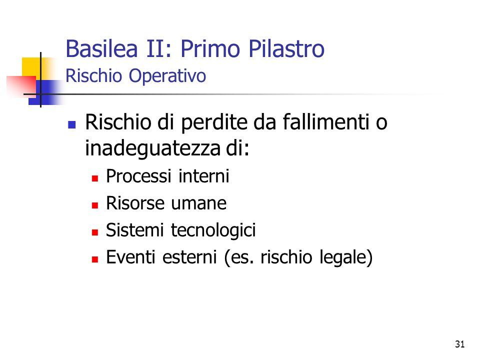 31 Basilea II: Primo Pilastro Rischio Operativo Rischio di perdite da fallimenti o inadeguatezza di: Processi interni Risorse umane Sistemi tecnologic