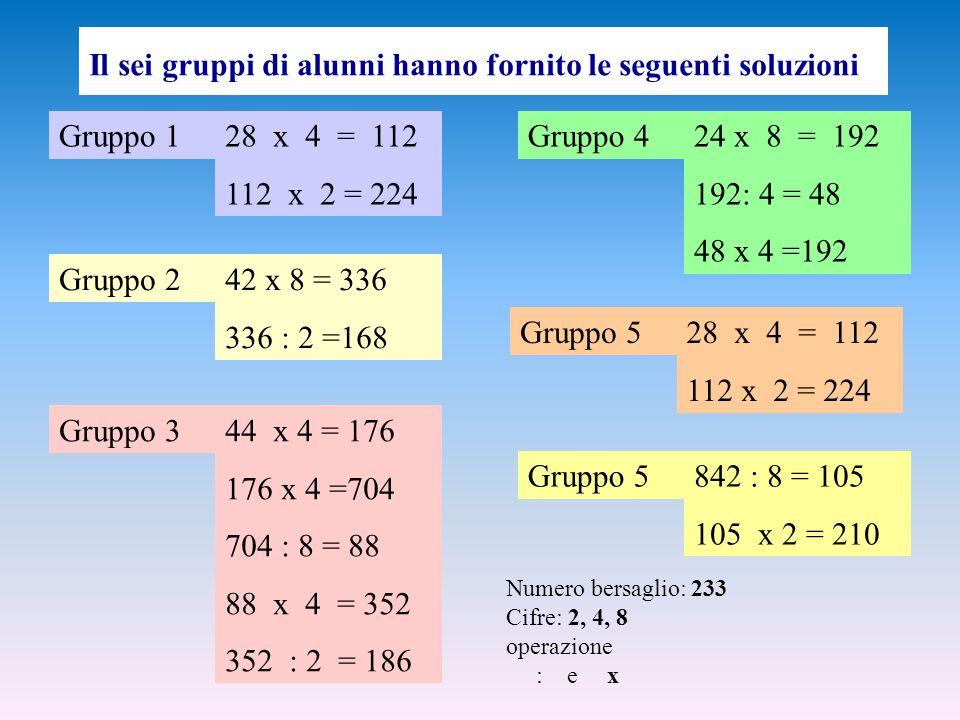 Il sei gruppi di alunni hanno fornito le seguenti soluzioni Gruppo 128x 4 = 112 112 x 2 = 224 Gruppo 242 x 8 = 336 336 : 2 =168 Gruppo 3 Gruppo 4 Gruppo 5 44 x 4 = 176 176 x 4 =704 704 : 8 = 88 88x 4 = 352 352 : 2 = 186 24 x 8 = 192 192: 4 = 48 48 x 4 =192 28x 4 = 112 112 x 2 = 224 842 : 8 = 105 105 x 2 = 210 Numero bersaglio: 233 Cifre: 2, 4, 8 operazione : e x