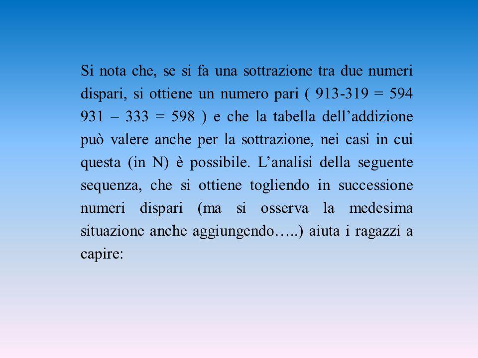 Si nota che, se si fa una sottrazione tra due numeri dispari, si ottiene un numero pari ( 913-319 = 594 931 – 333 = 598 ) e che la tabella delladdizione può valere anche per la sottrazione, nei casi in cui questa (in N) è possibile.