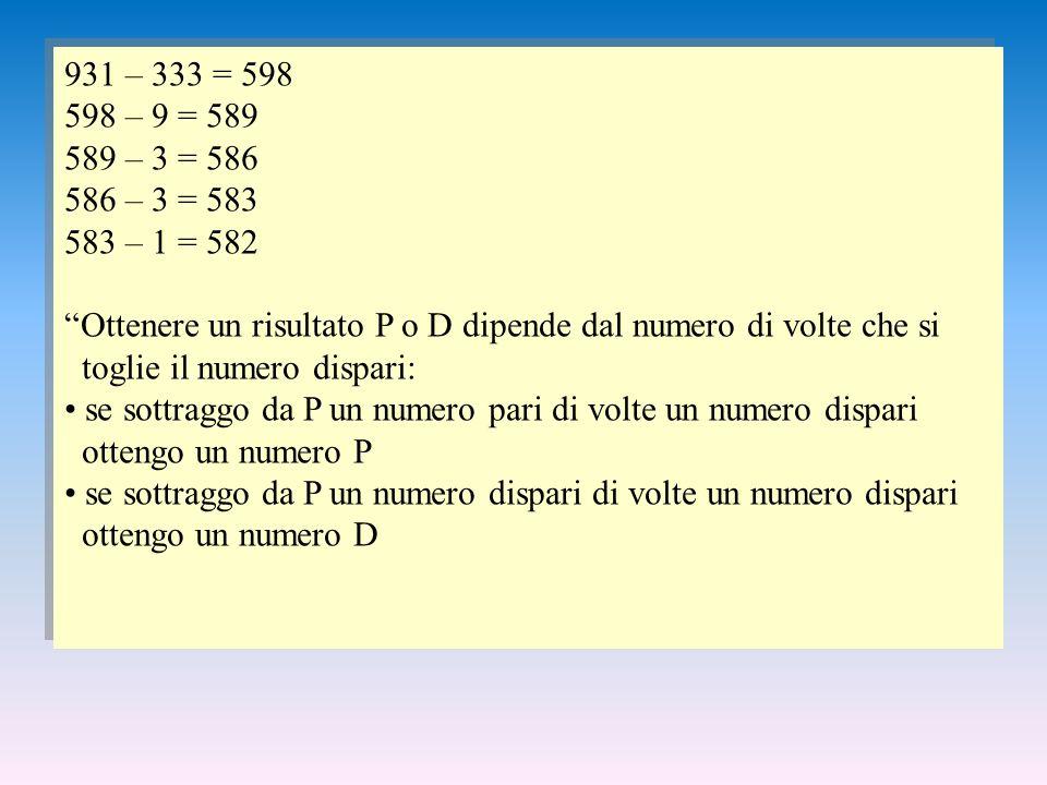 931 – 333 = 598 598 – 9 = 589 589 – 3 = 586 586 – 3 = 583 583 – 1 = 582 Ottenere un risultato P o D dipende dal numero di volte che si toglie il numero dispari: se sottraggo da P un numero pari di volte un numero dispari ottengo un numero P se sottraggo da P un numero dispari di volte un numero dispari ottengo un numero D 931 – 333 = 598 598 – 9 = 589 589 – 3 = 586 586 – 3 = 583 583 – 1 = 582 Ottenere un risultato P o D dipende dal numero di volte che si toglie il numero dispari: se sottraggo da P un numero pari di volte un numero dispari ottengo un numero P se sottraggo da P un numero dispari di volte un numero dispari ottengo un numero D