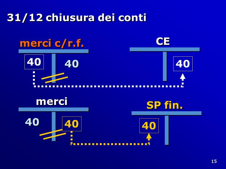 15 31/12 chiusura dei conti merci c/r.f. 40 merci 40 CE 40 SP fin. 40
