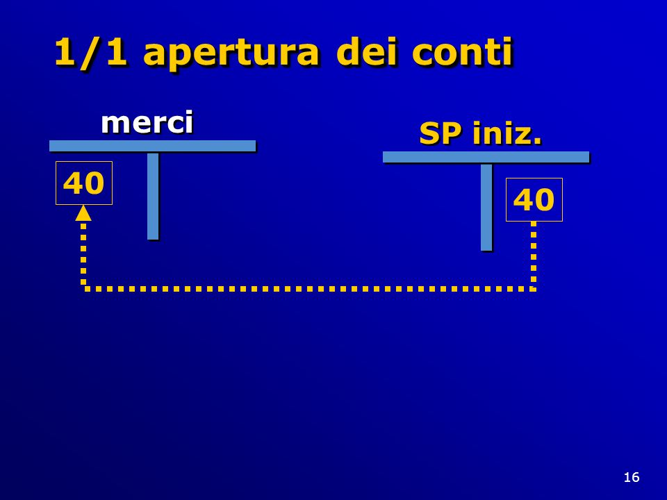 16 1/1 apertura dei conti merci SP iniz. 40