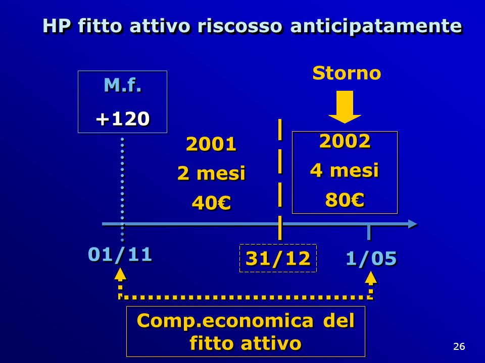 26 01/11 1/05 Comp.economica del fitto attivo 2001 2 mesi 40 2001 2 mesi 40 31/12 M.f. +120 M.f. +120 2002 4 mesi 80 2002 4 mesi 80 Storno HP fitto at