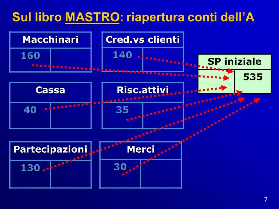7 Sul libro MASTRO: riapertura conti dellA Macchinari 160 Cassa40 Cred.vs clienti 140 Partecipazioni130 Risc.attivi35 Merci30 SP iniziale 535