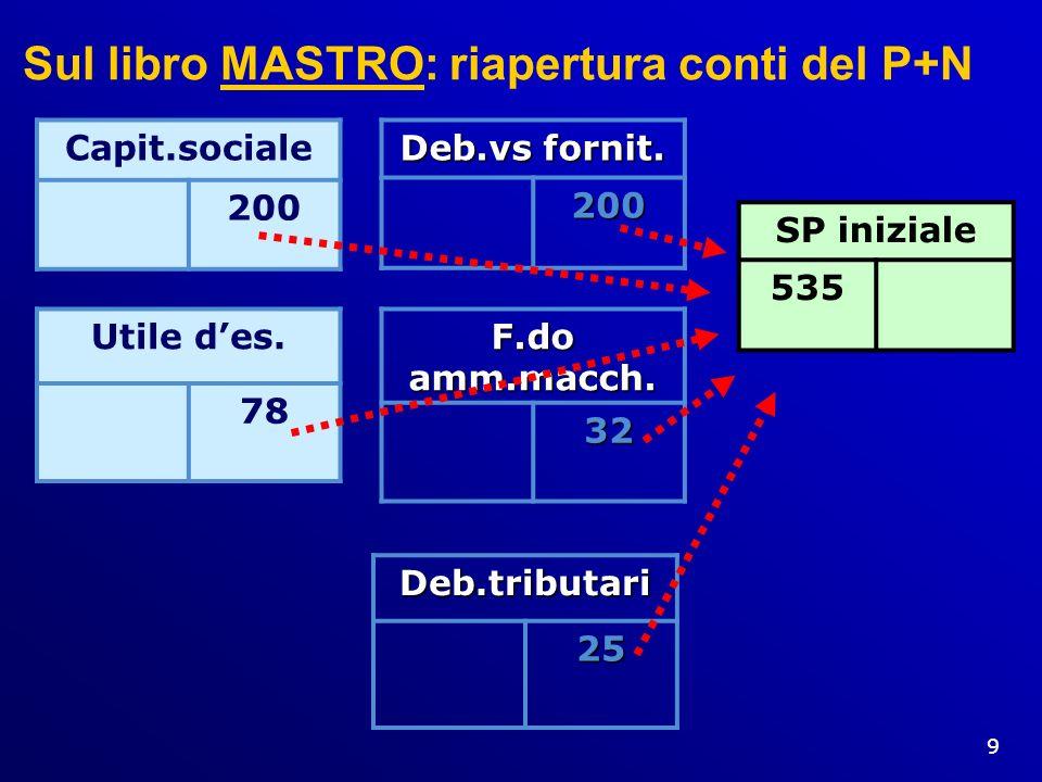 9 Sul libro MASTRO: riapertura conti del P+N Capit.sociale 200 Utile des. 78 Deb.vs fornit. 200 F.do amm.macch. 32 Deb.tributari25 SP iniziale 535