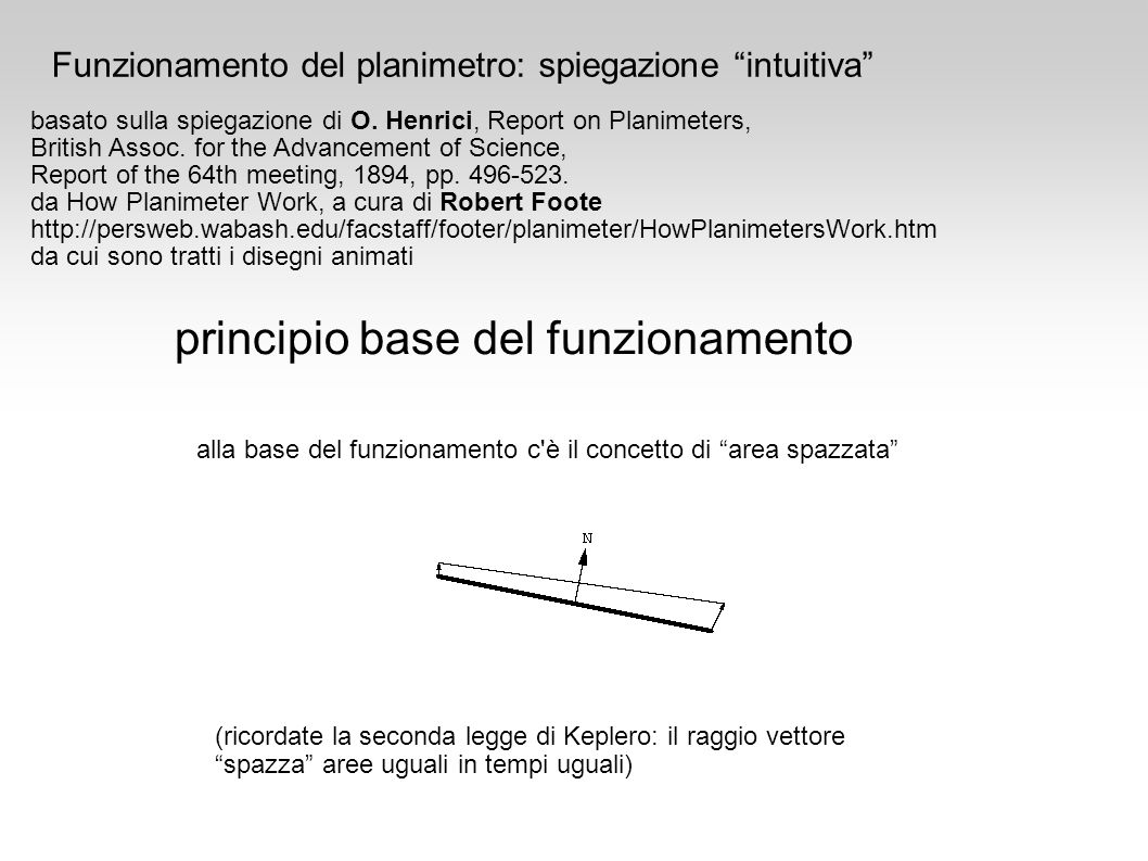 principio base del funzionamento alla base del funzionamento c'è il concetto di area spazzata Funzionamento del planimetro: spiegazione intuitiva basa