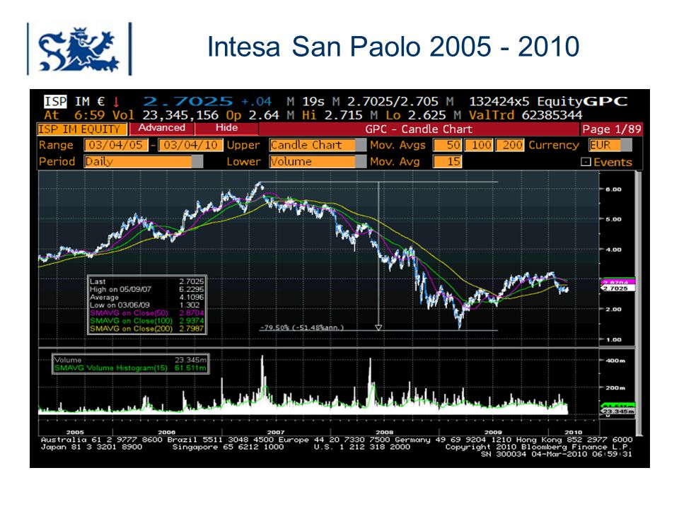 Luxembourg 03-2009 Intesa San Paolo 2005 - 2010