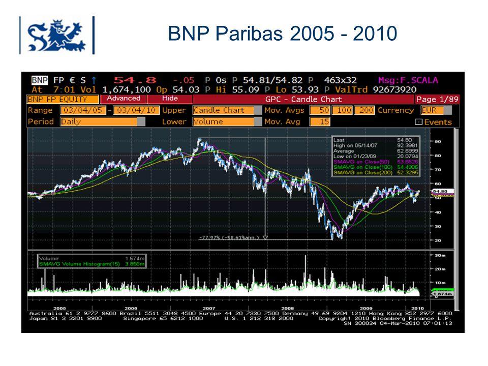 Luxembourg 03-2009 BNP Paribas 2005 - 2010