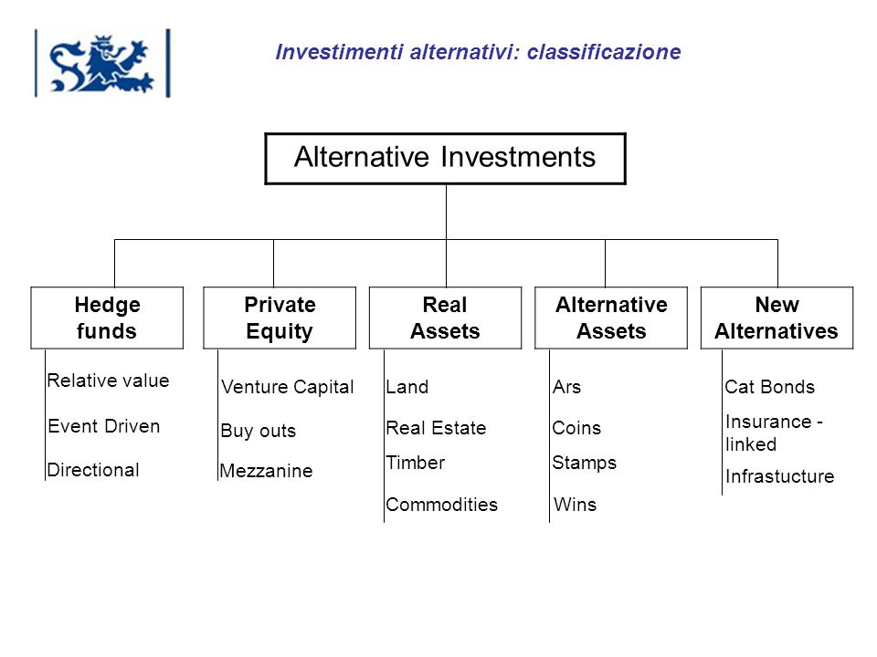 Luxembourg 03-2009 Investimenti alternativi: classificazione Alternative Investments Hedge funds Private Equity Real Assets Alternative Assets New Alt