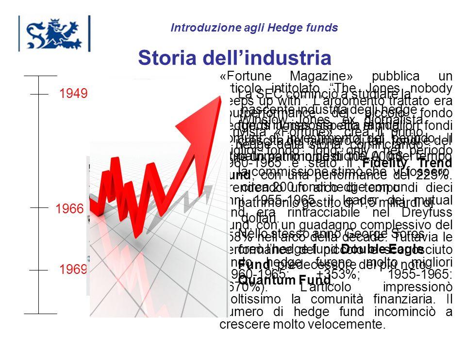 Luxembourg 03-2009 La SEC cominciò a studiare la nascente industria degli hedge funds in risposta alla rapida crescita del numero di tali fondi e del