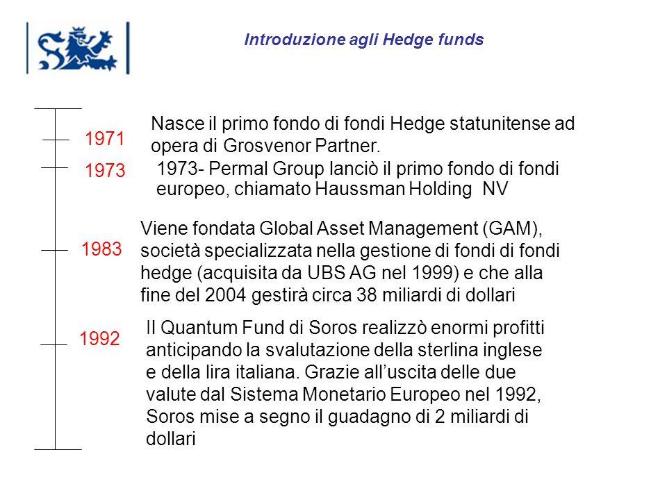 Luxembourg 03-2009 1971 1973 Nasce il primo fondo di fondi Hedge statunitense ad opera di Grosvenor Partner. 1973- Permal Group lanciò il primo fondo