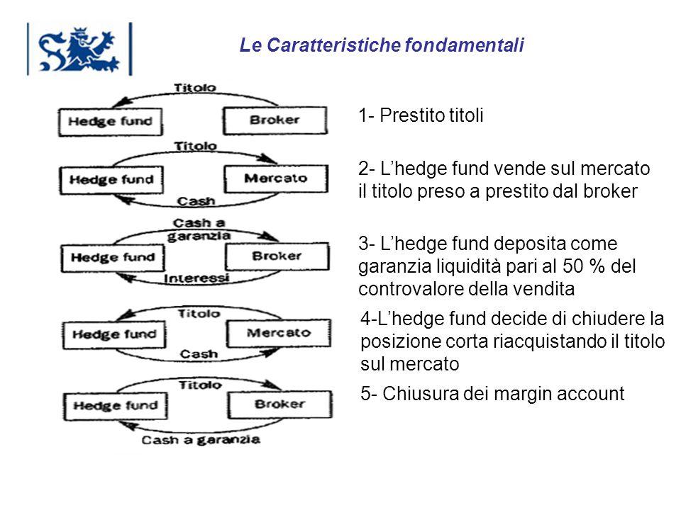 Luxembourg 03-2009 1- Prestito titoli 2- Lhedge fund vende sul mercato il titolo preso a prestito dal broker 3- Lhedge fund deposita come garanzia liq