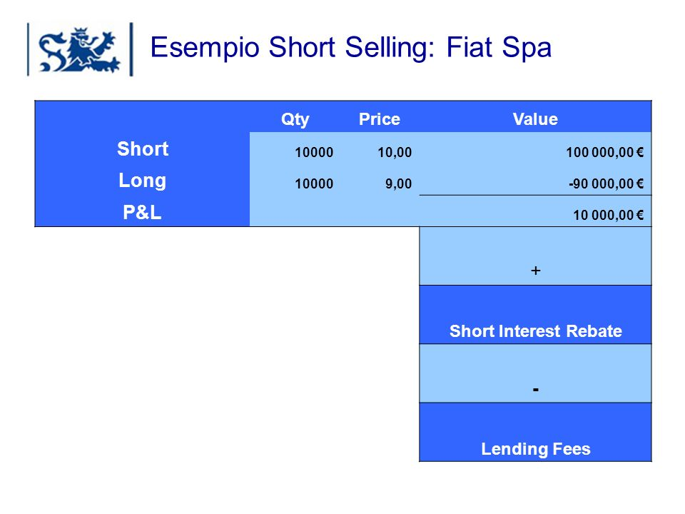 Luxembourg 03-2009 Esempio Short Selling: Fiat Spa QtyPriceValue Short 1000010,00100 000,00 Long 100009,00-90 000,00 P&L 10 000,00 + Short Interest Re
