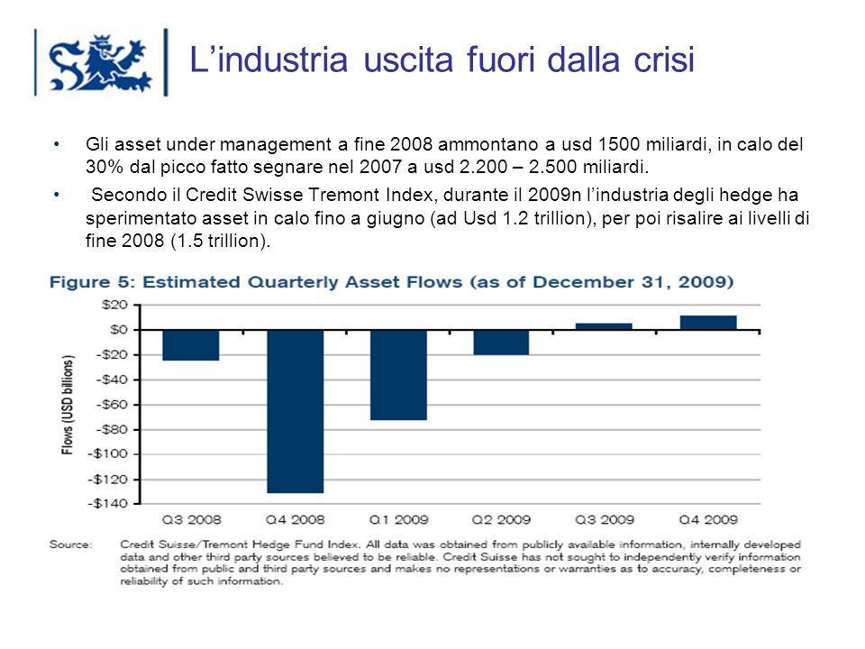 Luxembourg 03-2009 Lindustria uscita fuori dalla crisi Gli asset under management a fine 2008 ammontano a usd 1500 miliardi, in calo del 30% dal picco