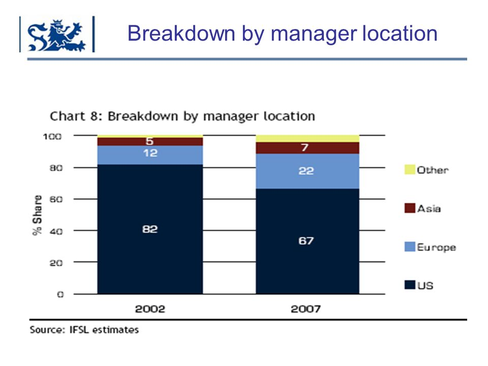 Luxembourg 03-2009 Breakdown by manager location