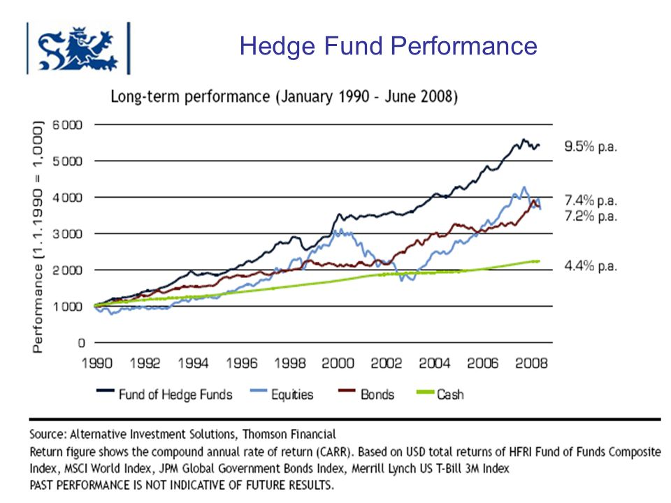 Luxembourg 03-2009 Hedge Fund Performance