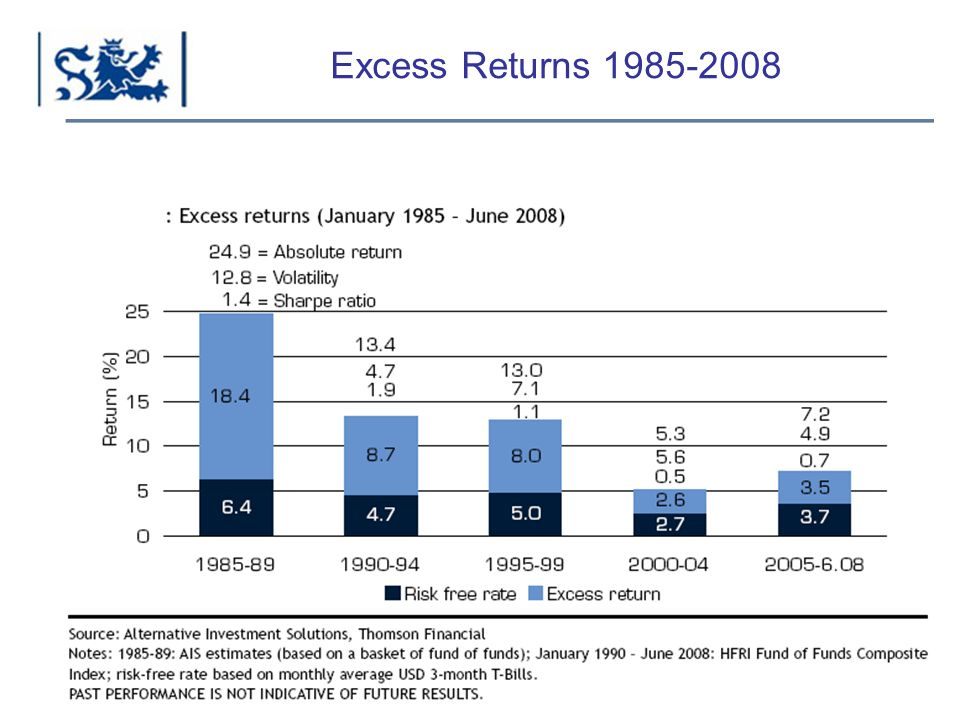 Luxembourg 03-2009 Excess Returns 1985-2008