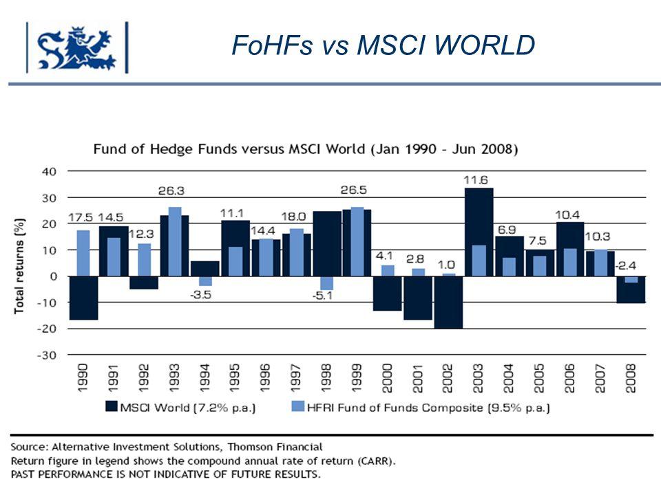 Luxembourg 03-2009 FoHFs vs MSCI WORLD