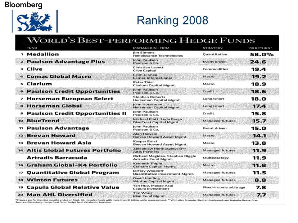 Luxembourg 03-2009 Ranking 2008