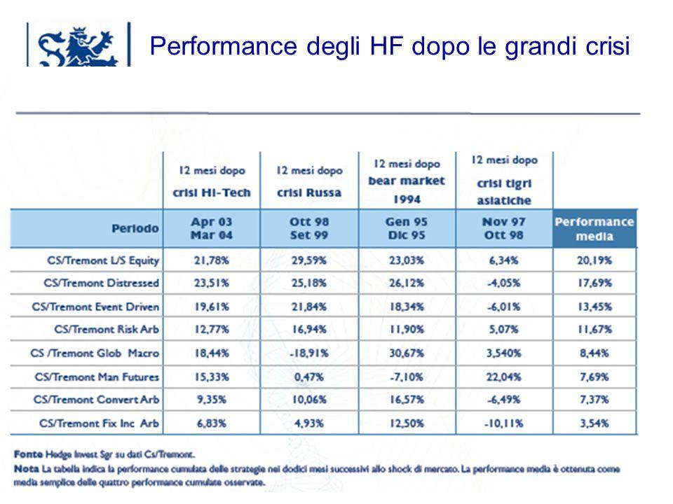 Luxembourg 03-2009 Performance degli HF dopo le grandi crisi