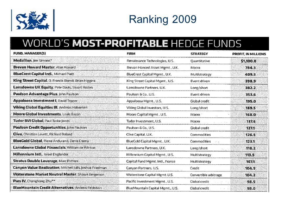Luxembourg 03-2009 Ranking 2009