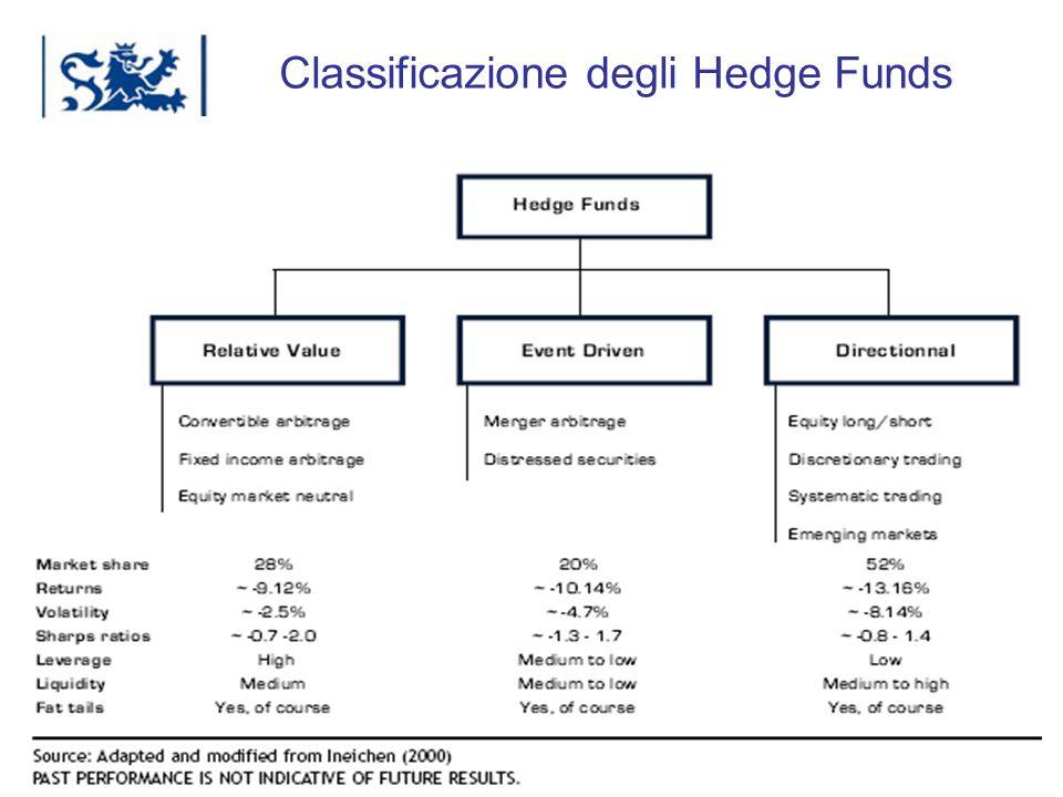 Classificazione degli Hedge Funds