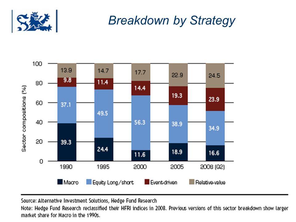 Luxembourg 03-2009 Breakdown by Strategy