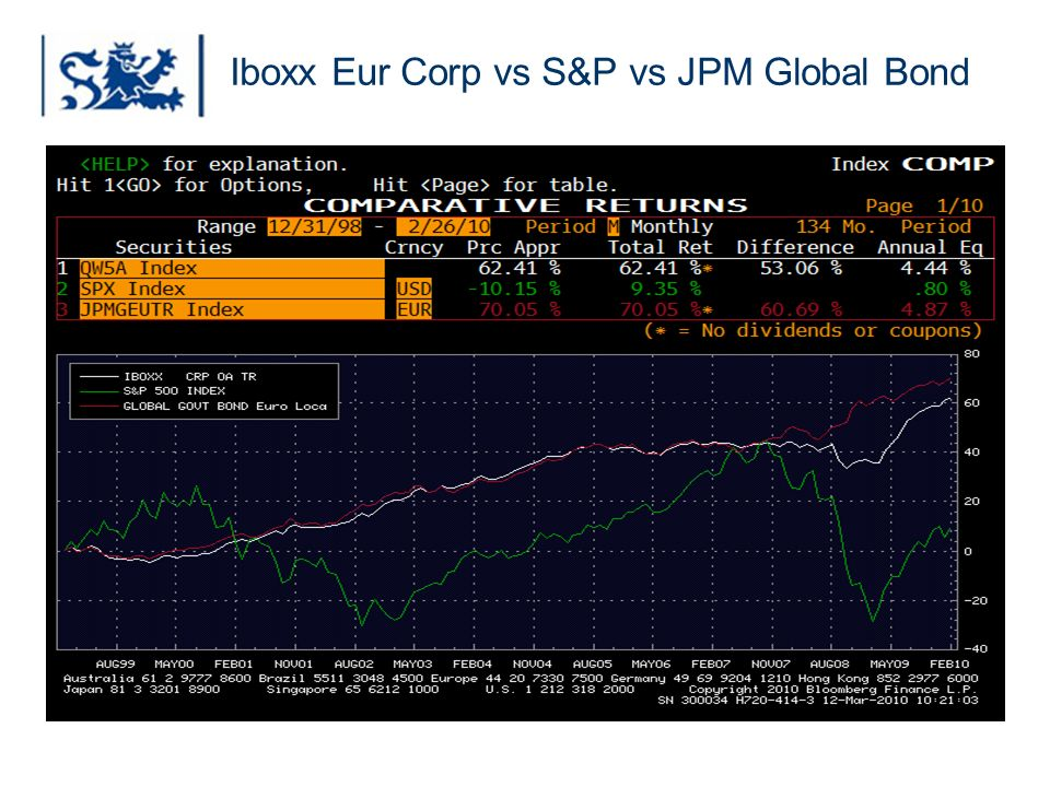 Luxembourg 03-2009 Iboxx Eur Corp vs S&P vs JPM Global Bond