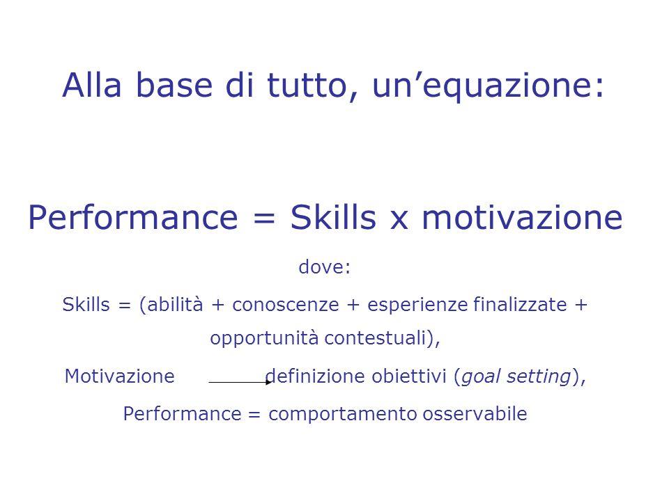 Alla base di tutto, unequazione: Performance = Skills x motivazione dove: Skills = (abilità + conoscenze + esperienze finalizzate + opportunità contes