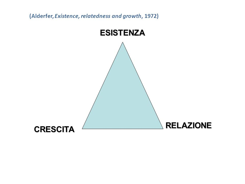 (Alderfer, Existence, relatedness and growth, 1972) ESISTENZA CRESCITA RELAZIONE