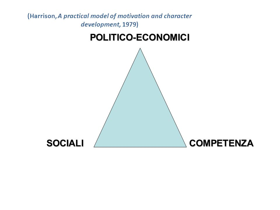 (Harrison, A practical model of motivation and character development, 1979) POLITICO-ECONOMICI SOCIALICOMPETENZA