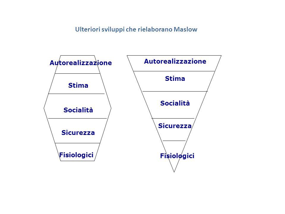 Ulteriori sviluppi che rielaborano Maslow Autorealizzazione Stima Socialità Sicurezza Fisiologici Autorealizzazione Stima Socialità Sicurezza Fisiolog